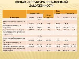Увеличение балансовых остатков кредиторской задолженности