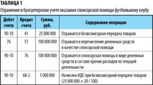 Закрытие сумм спонсорской помощи проводки