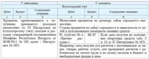 Начисление процентов по займу в налоговом учете