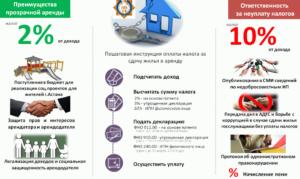 Закон о сдаче жилья в аренду 2020