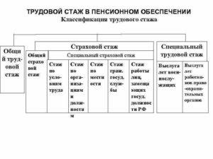 Виды стажа таблица