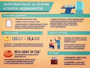 Налоговый вычет на лечение иждивенца
