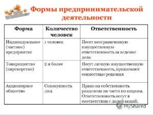 Основные формы предпринимательской деятельности таблица