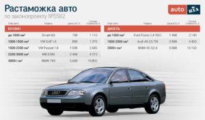 Стоимость растаможки авто из японии в абхазии