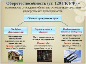 Оборотоспособность объектов гражданских правоотношений
