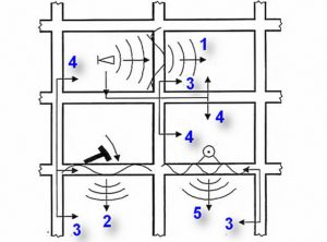 Звукоизоляция от соседей снизу воздушный шум