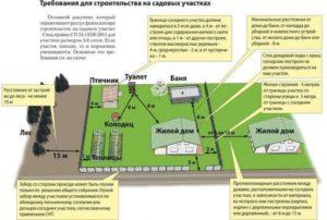 Закон о строительстве в снт