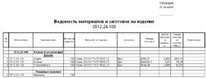 Ведомость распределения материалов отпущенных в производство бланк