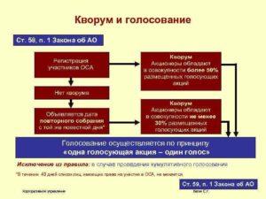 Закон об ооо кворум