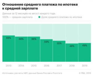 Изменения по ипотеке в 2020 году сбербанк