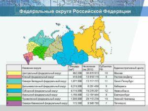 Таблица федеральные округа и субъекты российской федерации