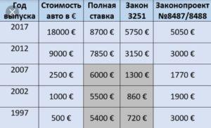Стоимость растаможки автомобиля из германии в россию калькулятор 2020