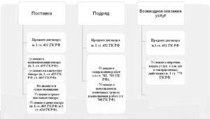 Существенные условия договора поставки товара по гк рф