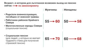 Пенсионная реформа мо рф последняя редакция