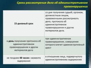 Сроки рассмотрения административного протокола