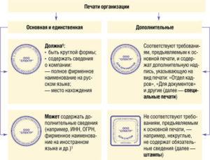 Печать на внутренних документах организации