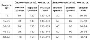 Артериальное давление для мужчины 48