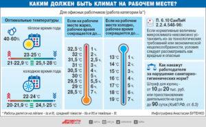 В гос учреждениях не соблюдается температурный режим