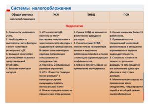 Усн и патент совмещение режимов