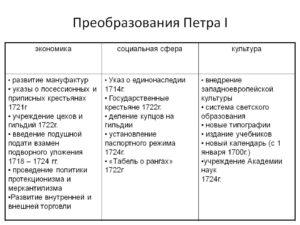 Законы петра 1 список