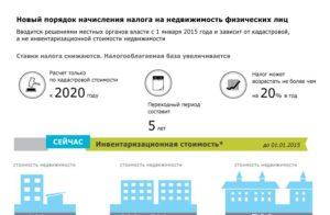 Налог на имущество организаций в ярославской области на 2020 год