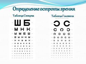Водительская медкомиссия как улучшить зрение