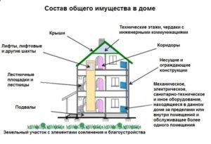 За чей счет ремонтируется общее имущество собственников помещений