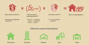 Налог на незарегистрированный жилой дом в рб как начисляется