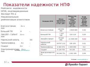 Лукойл гарант рейтинг надежности