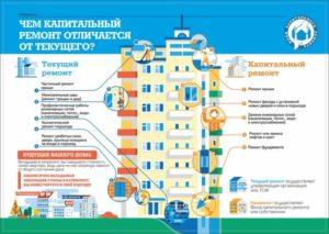 Текущий ремонт и капитальный ремонт различия 2020
