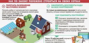 Как оформить дом без документов