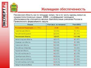 Нормы обеспеченности жилой площадью в регионах россии