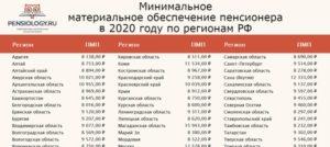 Минимальный прожиточный минимум в самаре в 2020 году
