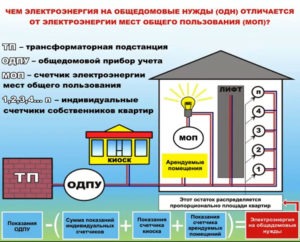 Входит ли электроэнергия в коммунальные услуги