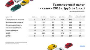 Транспортный налог тверь 2020