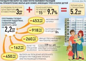 Субсидия на погашение ипотеки 600 тысяч условия
