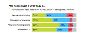 Зарплата сотрудников фсвтс в 2020 году