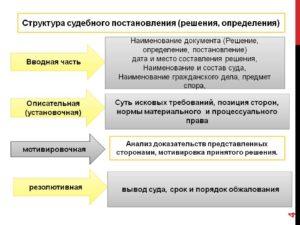 Структура судебного постановления