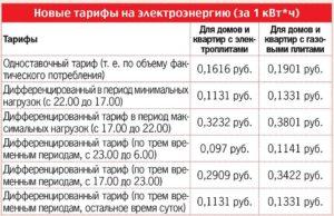 Тарифы на газ 1 января 2020 года в ижевске