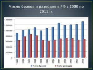 Статистика браков и разводов в россии