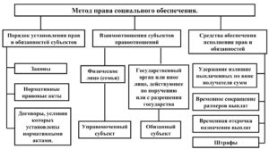 Метод правового регулирования права социального обеспечения