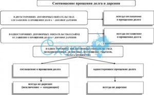 Отличие прощения долга от договора дарения таблица