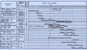 План производства работ образец