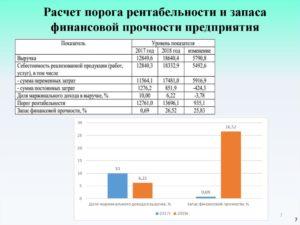 Анализ и оценка порога рентабельности прибыльный в таблице