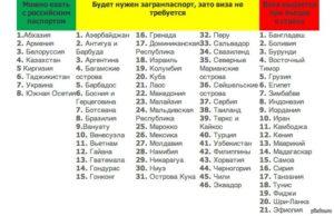 Куда можно сездить без загранпаспорта из россии