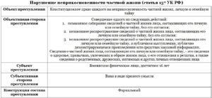 Ст 137 ук рф разбор по составу пристулпния