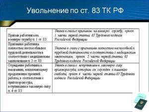 Увольнение работника по статье 83 п5