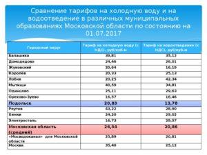 Тариф за гвс в москве