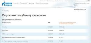 Задолженность за газ московская область