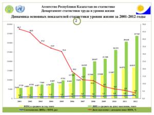 Уровень жизни в казахстане